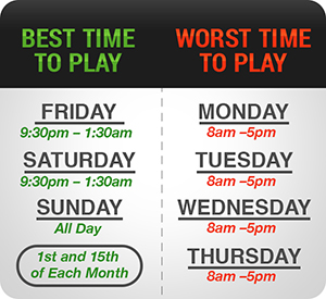 Best & Worst Times to Play Poker