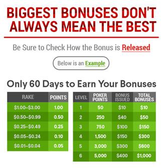 Bonuses Online Poker