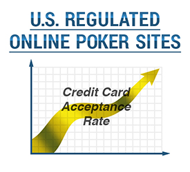 Credit Cards at US Regulated Poker Sites