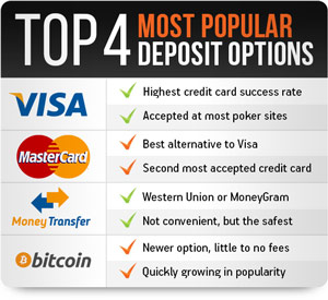 Most Popular Deposit Options