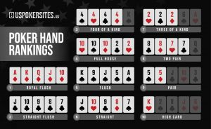 Uspokersites.us Poker Hand Rankings Infographic